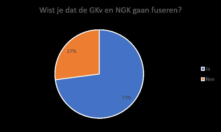 Ruim twee derde van de respondenten wist al dat de NGK en GKv gaan fuseren.
