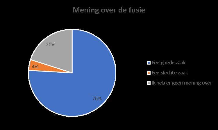 Drie kwart van de respondenten vindt de fusie een goede zaak. Een vijfde heeft er geen mening over en de overige 4% geeft aan het een slechte zaak te vinden.