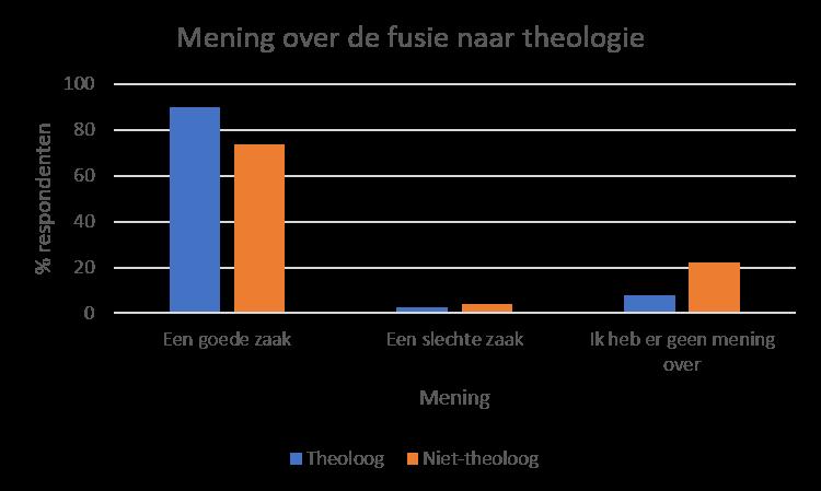 Van de theologen zijn er iets meer mensen die het een goede zaak vinden en iets minder mensen die het een slechte zaak vinden. Er zijn ook theologische respondenten die er geen mening over hebben, maar dat aandeel is kleiner dan bij de niet-theologen.